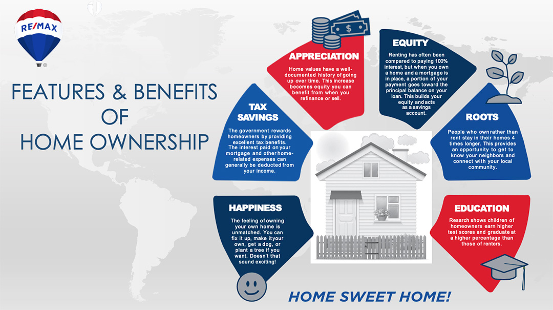 Features & Benefits of Home Ownership: Happiness, Tax Savings, Appreciation, Equity, Roots, Education